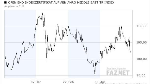 Der hohe Ölpreis spricht für Zertifikate aus dem Nahen Osten