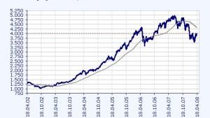Beim ATX winkt bis Ende 2008 ein Plus von 15 Prozent