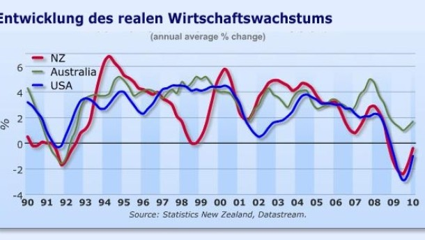 Neuseeland-Dollar verliert etwas Zinsphantasie