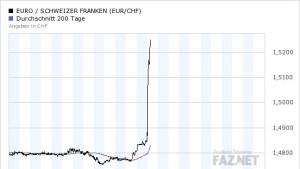 Schweizer Notenbank wertet kompetitiv ab