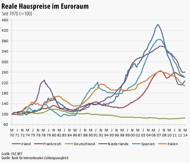 Bilderstrecke Zu: Immobilienpreise In Deutschland Sind