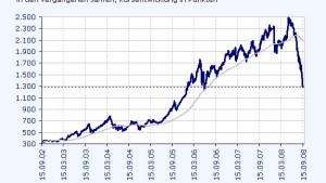 Tiefe Baisse am russischen Aktienmarkt
