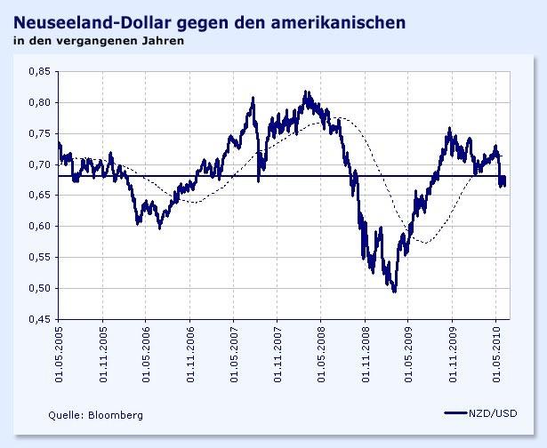 Basse valeur: 1 USD = USD - Saturday 6 October Neuseeland-Dollar (NZD) US-Dollar (USD) Chart zu 90 Tage Die nachstehende Tabelle zeigt die Geschichte des Wechselkurses zwischen Neuseeland-Dollar und US-Dollar.