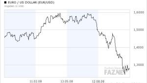 Euro wieder an der Marke von 1,26 Dollar