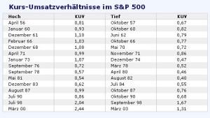 Gemessen am Kurs-Umsatzverhältnis sind Aktien nicht günstig