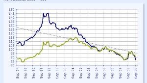 Gehen Zentralbanken gegen Vermögenspreisblasen vor?