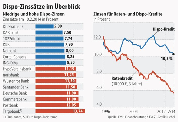 Zinssatz translate: interest rate. Learn more in the Cambridge German-English Dictionary.