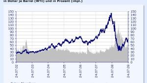 Ölpreise steigen auf Drei-Wochen-Hoch