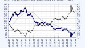 Anleihe der Kroatischen Entwicklungsbank ist interessant