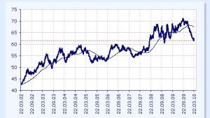 Zinserhöhung macht Rupie interessanter