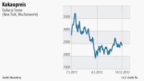 Infografik / Kakaopreis / Dollar je Tonne
