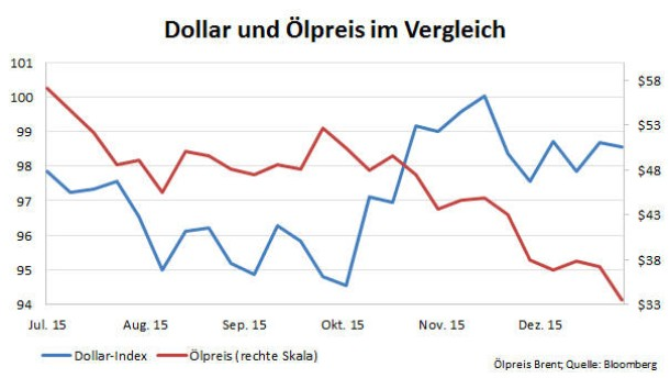 Weltweites Überangebot Preis für Opec-Öl fällt unter 35 Dollar. Das Angebot an Rohöl übersteigt die Nachfrage bei Weitem - trotzdem erhöht die Opec die Produktion.