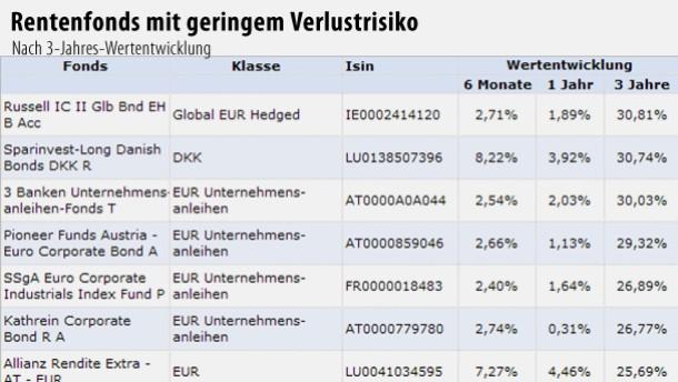 Verluste auch für Fonds mit geringem Verlustrisiko