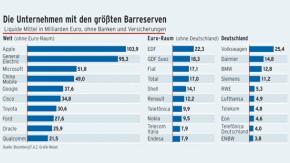 Infografik / Die Unternehmen mit den größten Barreserven