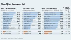 Infografik / Die größten Banken der Welt / Nach Börsenwert und Kernkapital