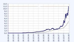 Die Uralkali-Aktie hängt sogar den Dauerbrenner K+S ab