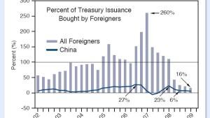 Verwirrende Aussichten für Anleihen