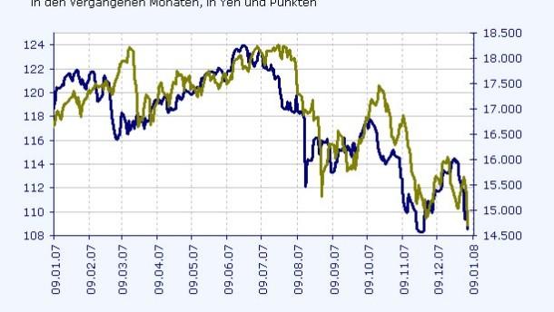Japanische Aktien werden zum Geduldspiel
