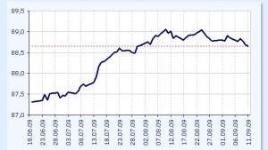 Polnische Anleihen und Währung unter Druck