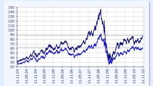Auftrieb an Rohstoffmärkten nicht zu bremsen