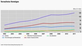 Infografik / Schattenbanken / Verwaltetes Vermögen