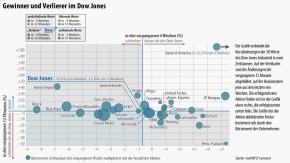 Infografik / Gewinner und Verlierer im Dow Jones / 2012 12 31