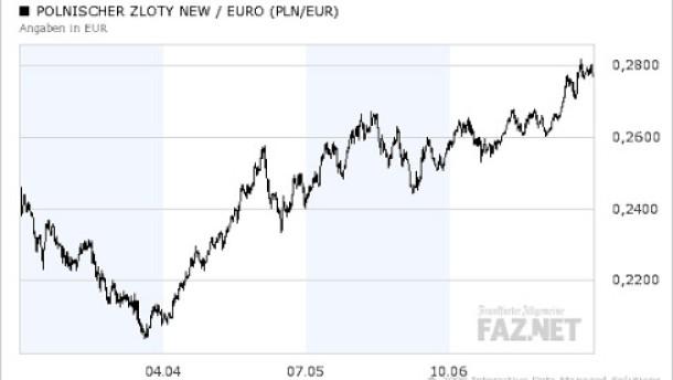 wechselkurse tschechische krone euro