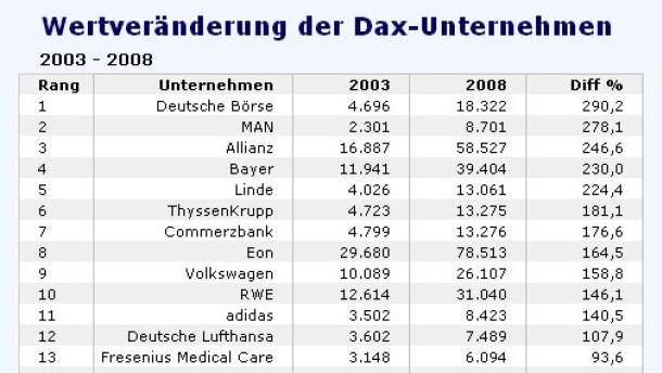 Welten zwischen der Wertentwicklung von Dax-Konzernen