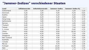 Jammer-Index - Hinweis auf Makroprobleme