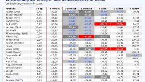 Einbruch an den Rohstoffmärkten signalisiert Rezession