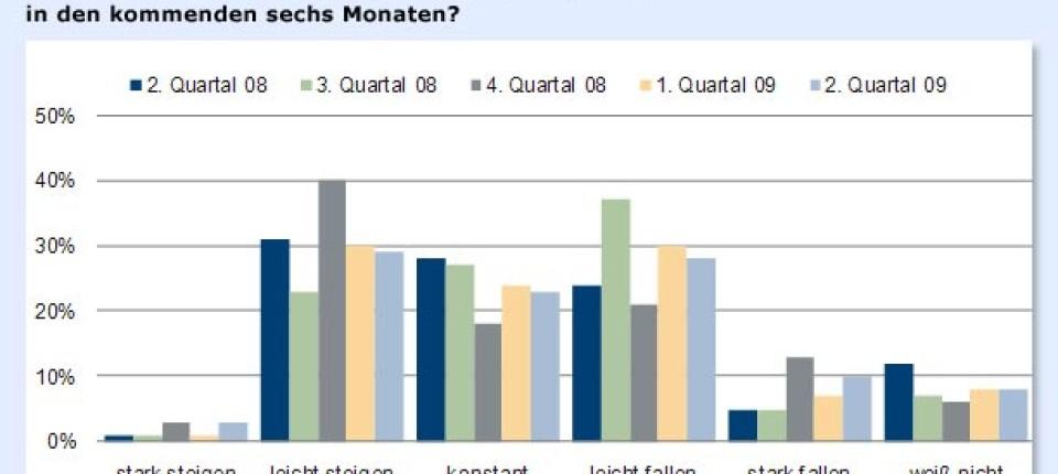 Umfrage Steigende Bereitschaft In Aktien Zu Investieren Aktien Faz
