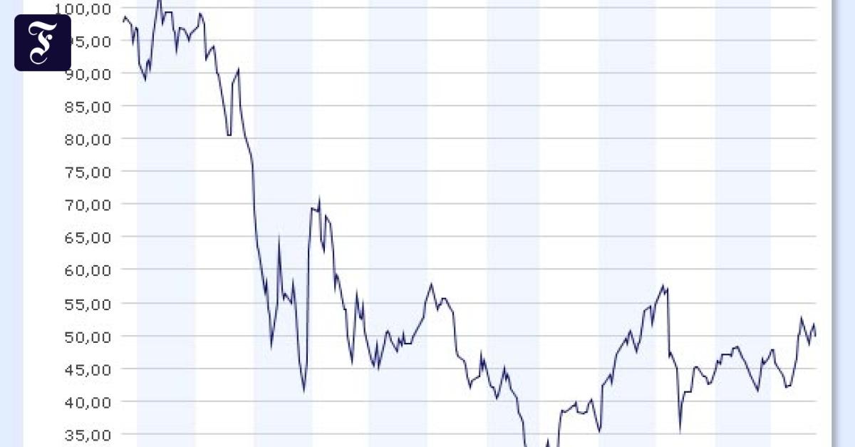 aktueller aktienkurs porsche onvista