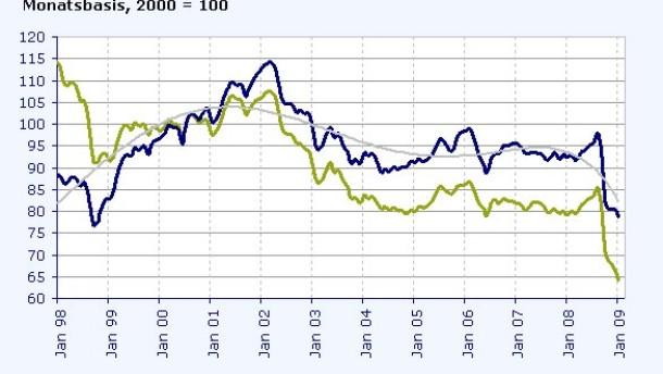 Peso kurzfristig im Aufwind