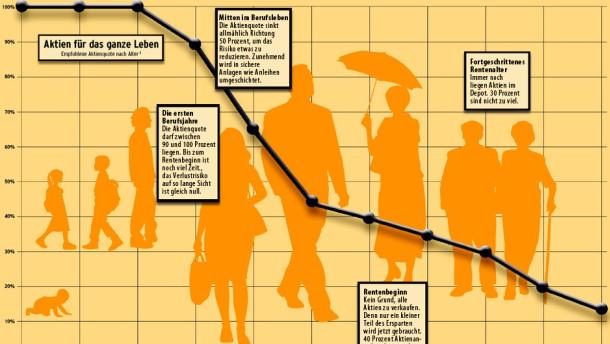 Infografik / Illustration / Aktien für das ganze Leben