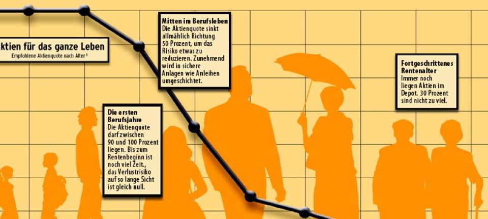 Private Vorsorge Aktien Für Die Rente So Gehts Sicher Meine