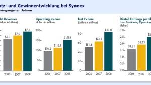 Mit Synnex robust durch die Krise
