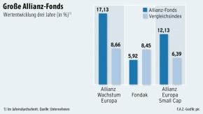 Infografik / Große Allianz-Fonds / Wertentwicklung