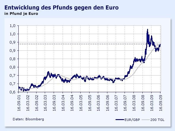 Der aktuelle Britische Pfund/Dollar Kurs | GBP/USD - Währunsgrechner für den Wechselkurs von Britische Pfund in Dollar.
