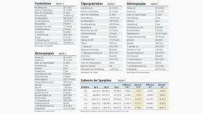 Tabelle / Die Vermögensfrage / Eigenheim und Aktien lohnen sich nur bei hohen Zinsdifferenzen