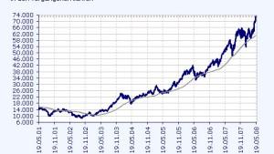 Brasilianische Börse eilt von Rekord zu Rekord
