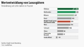 Infografik / Luxus / Wertentwicklung von Luxusgütern