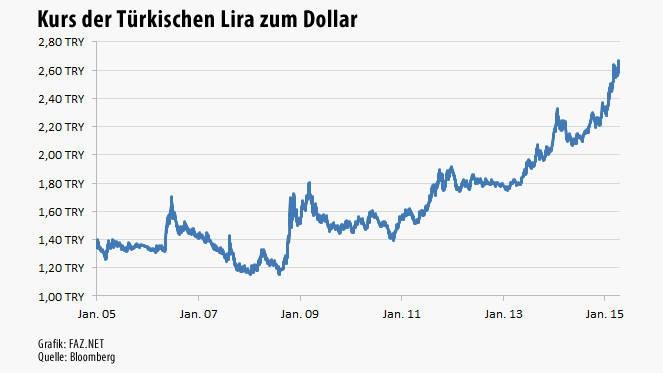 Währungsschwankungen in den letzten 30 Tagen. Der Wechselkurs des Dollar zum Türkische Lira stieg um +0,91% Prozent von ₺ 5,25 zu ₺ 5,30 Lira für 1 Dollar in den letzten 30 Tagen.