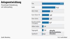 Infografik / Finanzmarkt / Anlageentwicklung