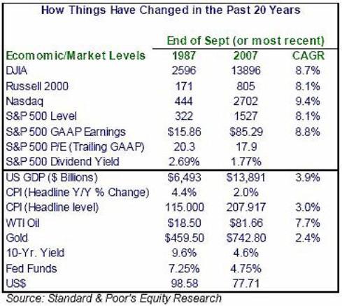 Was sich in den vergangenen 20 Jahren alles geändert hat - ein wirtschaftlicher Überblick seit dem Börsencrash von 1987