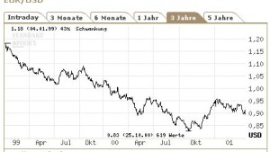 Euro fällt auf Dreimonats-Tief