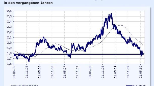 Neuseeland-Dollar nach Zinserhöhung stärker