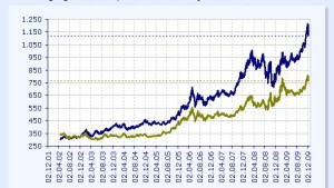 Der Goldpreis versucht eine Stabilisierung
