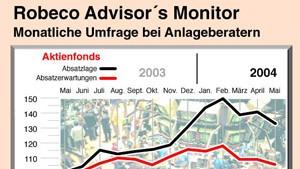 Das Klima für Aktienfonds kühlt weiter ab