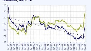 Japan und die Schweiz reden die Währungen schwach