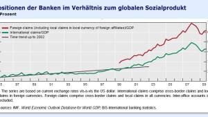 Banken haben die Bilanzen absichtlich aufgebläht